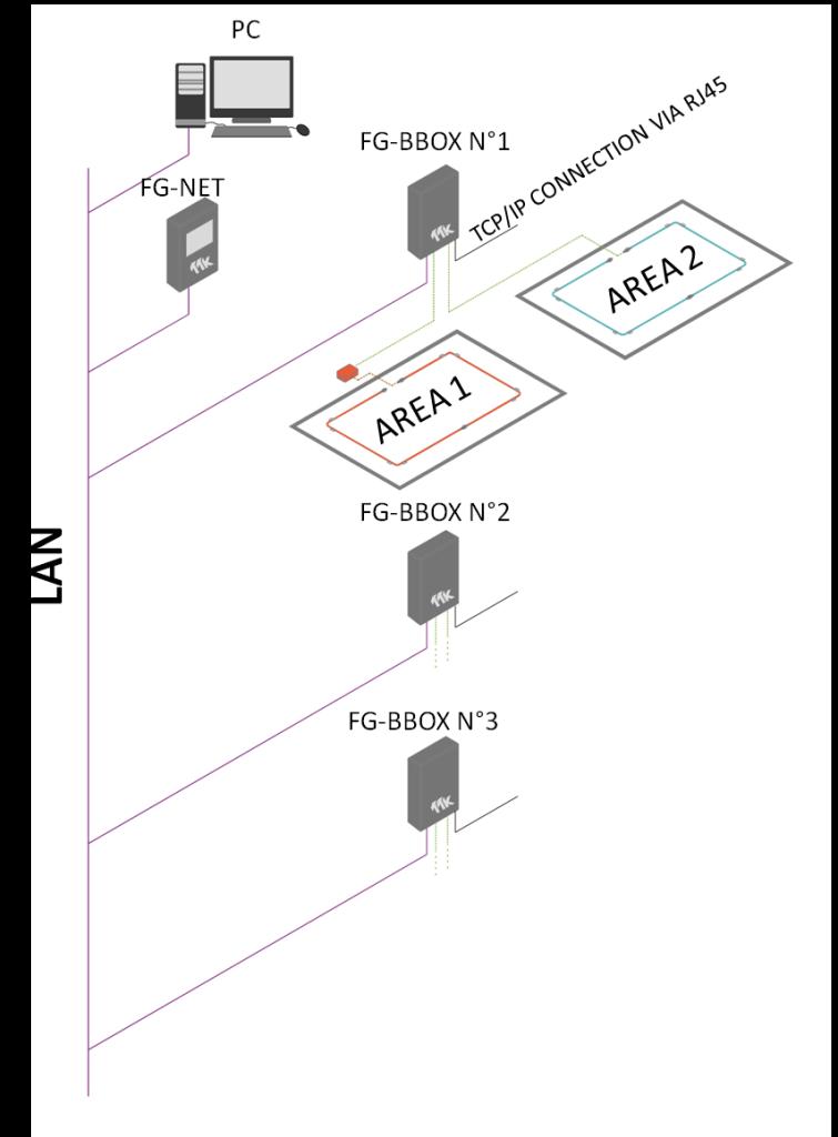 NET_BBOX