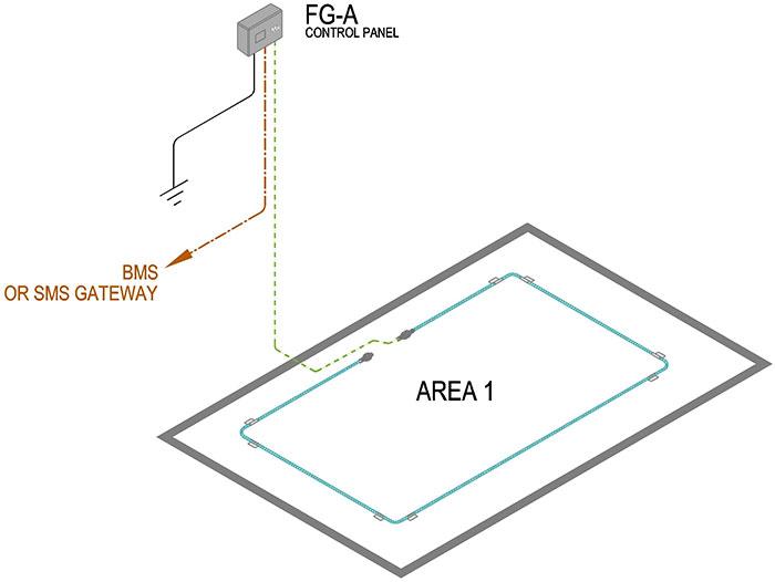 la Centrale FG-A - détecteur de fuite d'acide