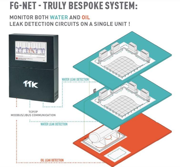 Le système FG-NET est polyvalent : une seule centrale est capable de gérer les différents circuits de détection des fuites d'eau et d'hydrocarbures.