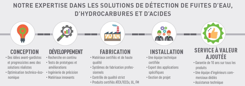 TTK: Solutions