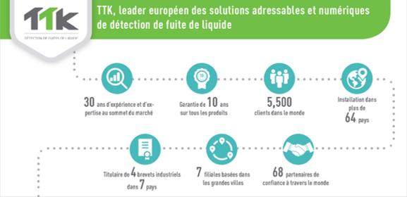 TTK: leader européen des solutions adressables et numériquesde détection de fuite de liquide
